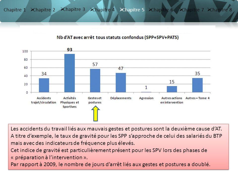 Chapitre 3 Chapitre 3 Chapitre 1 Chapitre 2 Chapitre 4 Chapitre 5 Chapitre 6 Chapitre 7 Chapitre 8 2012 Chapitre 6 : Phasage des formations (filière SAP) 2013 Formation de formateurs gestes et postures SAP Durée 8h : INS sur MPS (env.