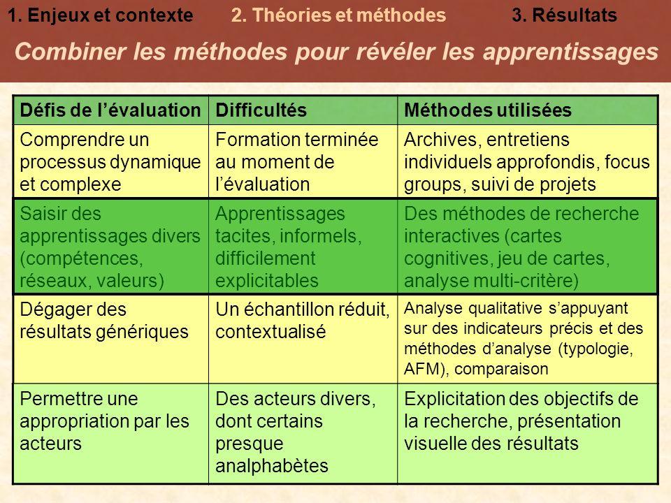 Combiner les méthodes pour révéler les apprentissages Défis de lévaluationDifficultésMéthodes utilisées Comprendre un processus dynamique et complexe