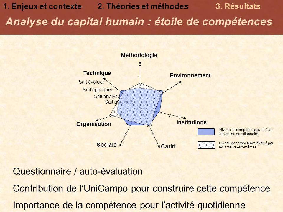 Analyse du capital humain : étoile de compétences Environnement Institutions Organisation Sait quexiste Sait appliquer Sait évoluer Sait analyser Tech