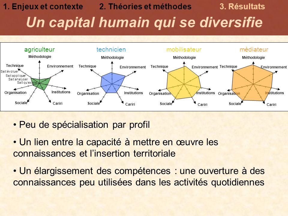 Un capital humain qui se diversifie Peu de spécialisation par profil Un lien entre la capacité à mettre en œuvre les connaissances et linsertion terri