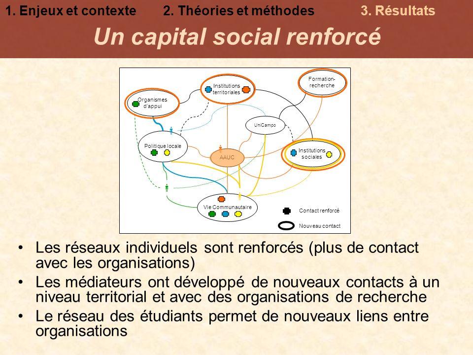 Formation- recherche Organismes dappui Institutions sociales Institutions territoriales Vie Communautaire AAUC Politique locale UniCampo Les réseaux i