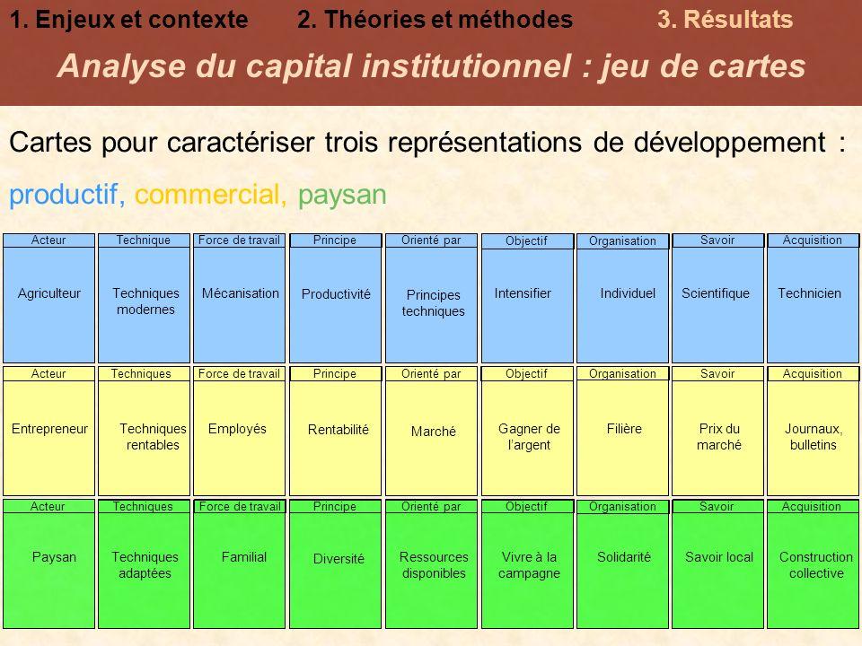 Analyse du capital institutionnel : jeu de cartes Cartes pour caractériser trois représentations de développement : productif, commercial, paysan 1. E