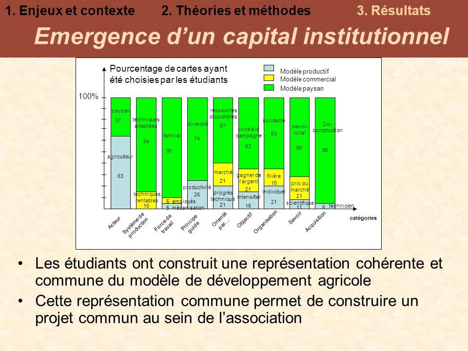 Emergence dun capital institutionnel Les étudiants ont construit une représentation cohérente et commune du modèle de développement agricole Cette rep