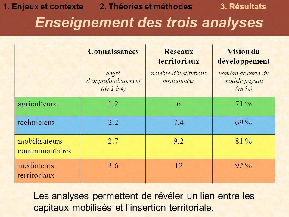 Enseignement des trois analyses 1. Enjeux et contexte2. Théories et méthodes3. Résultats ConnaissancesRéseaux territoriaux Vision du développement deg