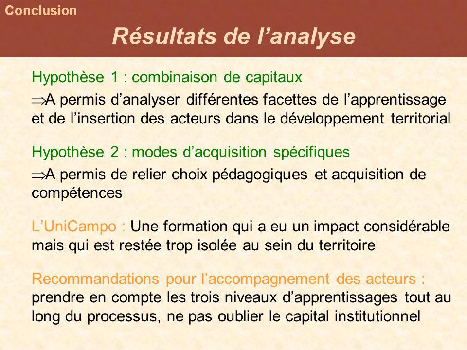 Hypothèse 1 : combinaison de capitaux A permis danalyser différentes facettes de lapprentissage et de linsertion des acteurs dans le développement ter