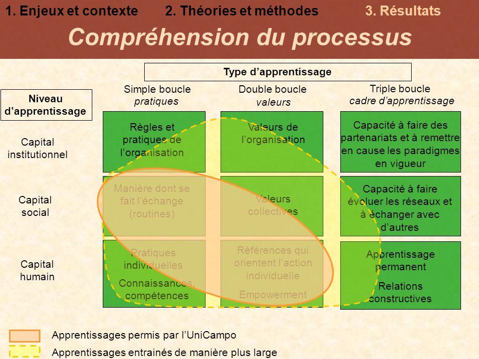 Compréhension du processus Capital humain Capital social Capital institutionnel Double boucleSimple boucle Triple boucle Références qui orientent lact