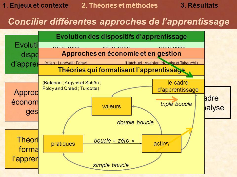 Enseignement des trois analyses 1.Enjeux et contexte2.