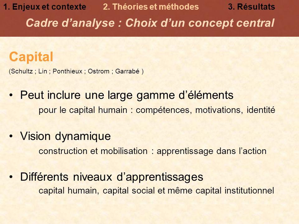 Capital (Schultz ; Lin ; Ponthieux ; Ostrom ; Garrabé ) Peut inclure une large gamme déléments pour le capital humain : compétences, motivations, iden