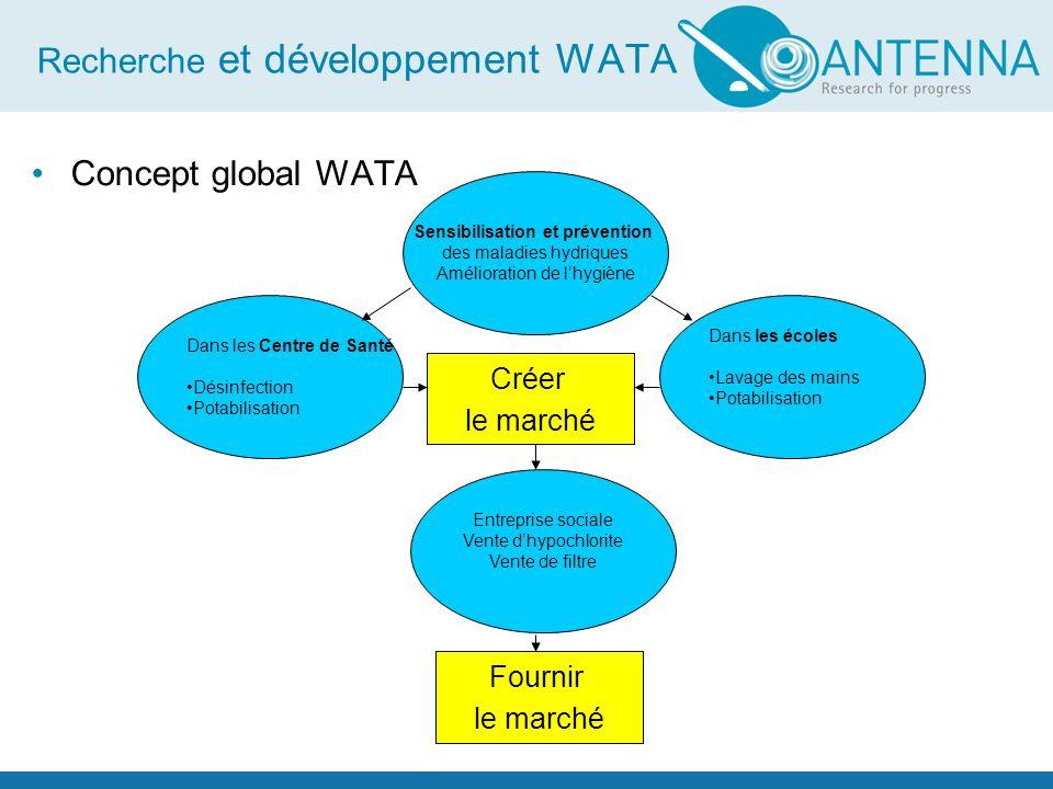 Recherche et développement WATA Concept global WATA Sensibilisation et prévention des maladies hydriques Amélioration de lhygiène Dans les Centre de S