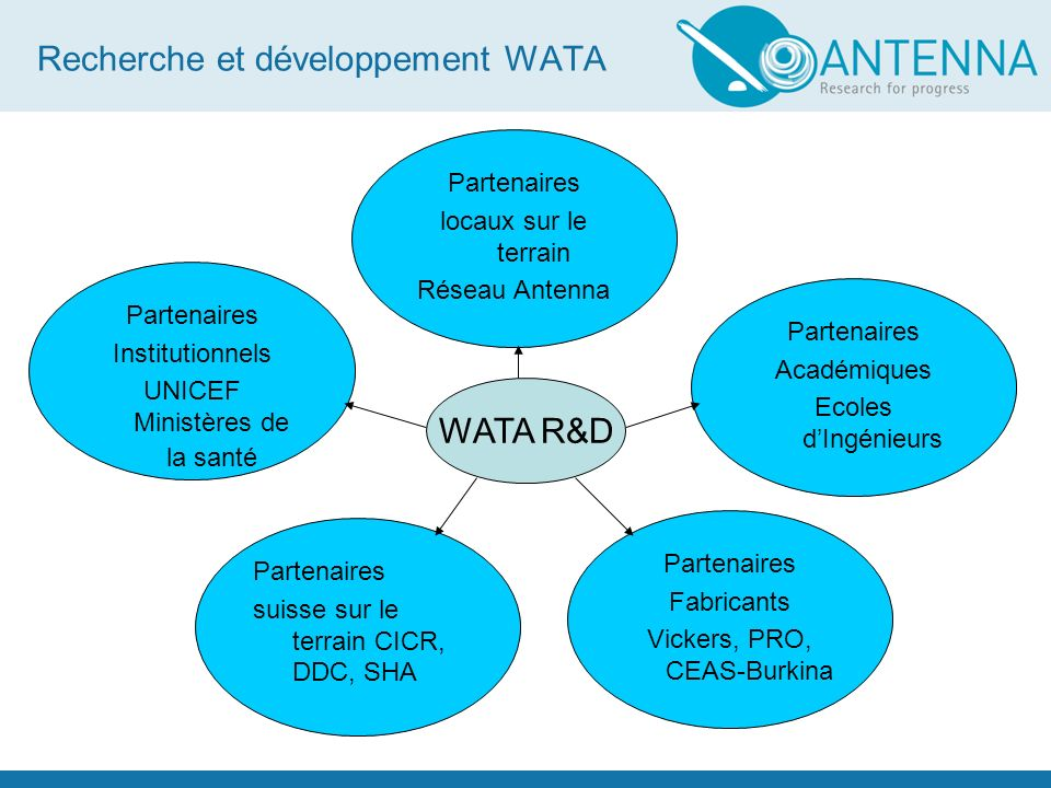Recherche et développement WATA WATA R&D Partenaires Académiques Ecoles dIngénieurs Partenaires Institutionnels UNICEF Ministères de la santé Partenai