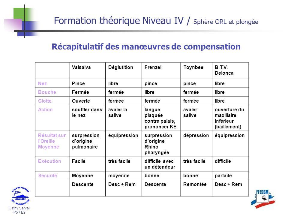 Cathy Serval P5 / E2 Formation théorique Niveau IV / Sphère ORL et plongée ValsalvaDéglutitionFrenzelToynbeeB.T.V. Delonca NezPincelibrepince libre Bo