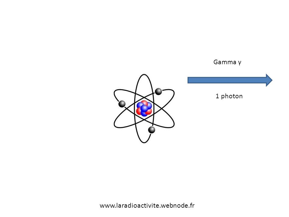 Gamma γ 1 photon www.laradioactivite.webnode.fr