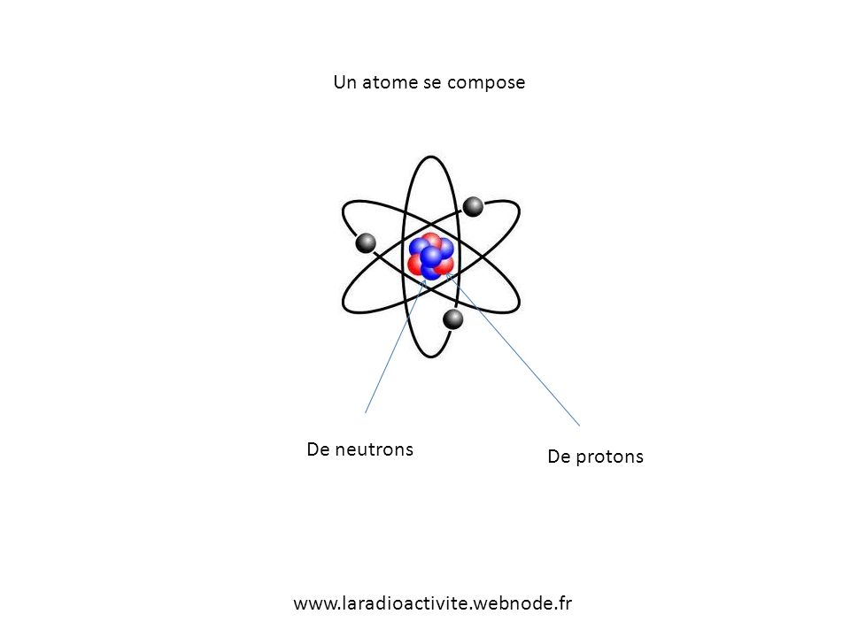 Un atome se compose De neutrons De protons www.laradioactivite.webnode.fr