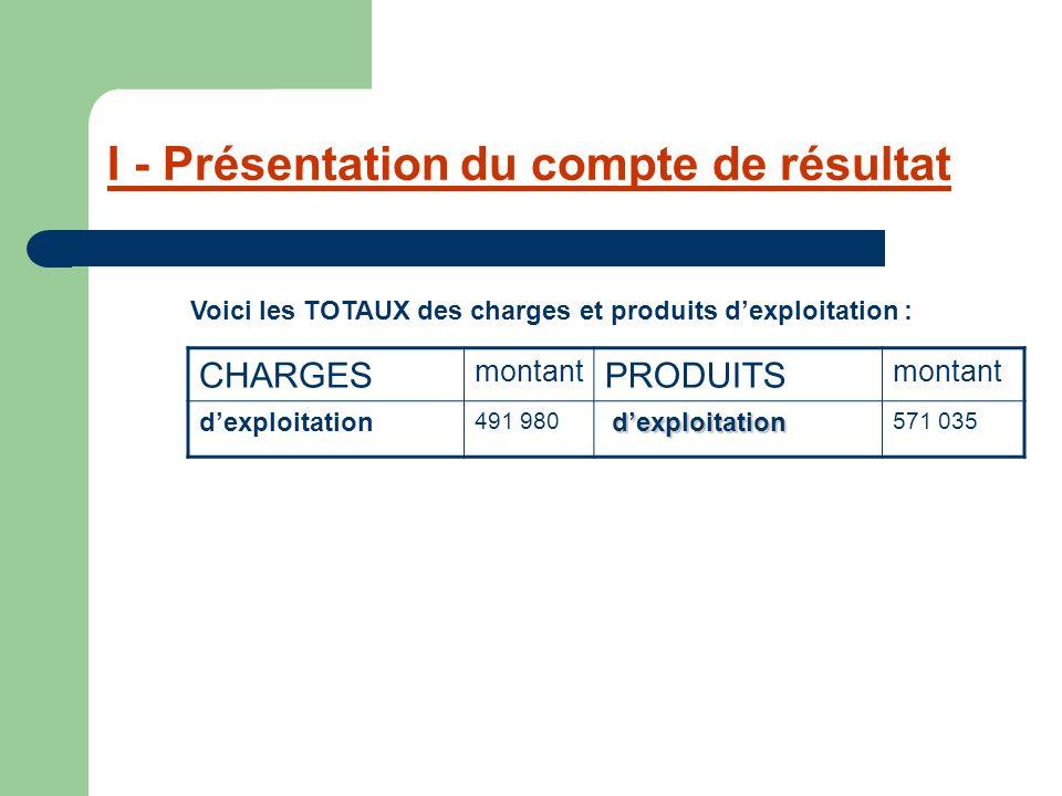 I - Présentation du compte de résultat CHARGES montant PRODUITS montant dexploitation 491 980 dexploitation 571 035 Voici les TOTAUX des charges et pr
