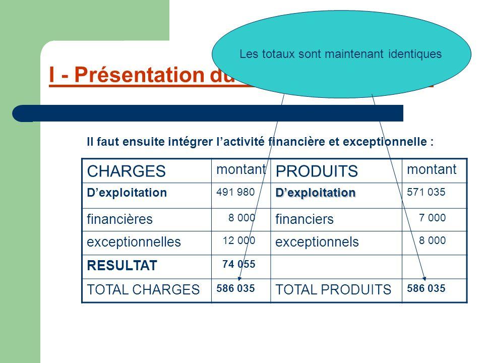 I - Présentation du compte de résultat CHARGES montant PRODUITS montant Dexploitation 491 980Dexploitation 571 035 financières 8 000 financiers 7 000