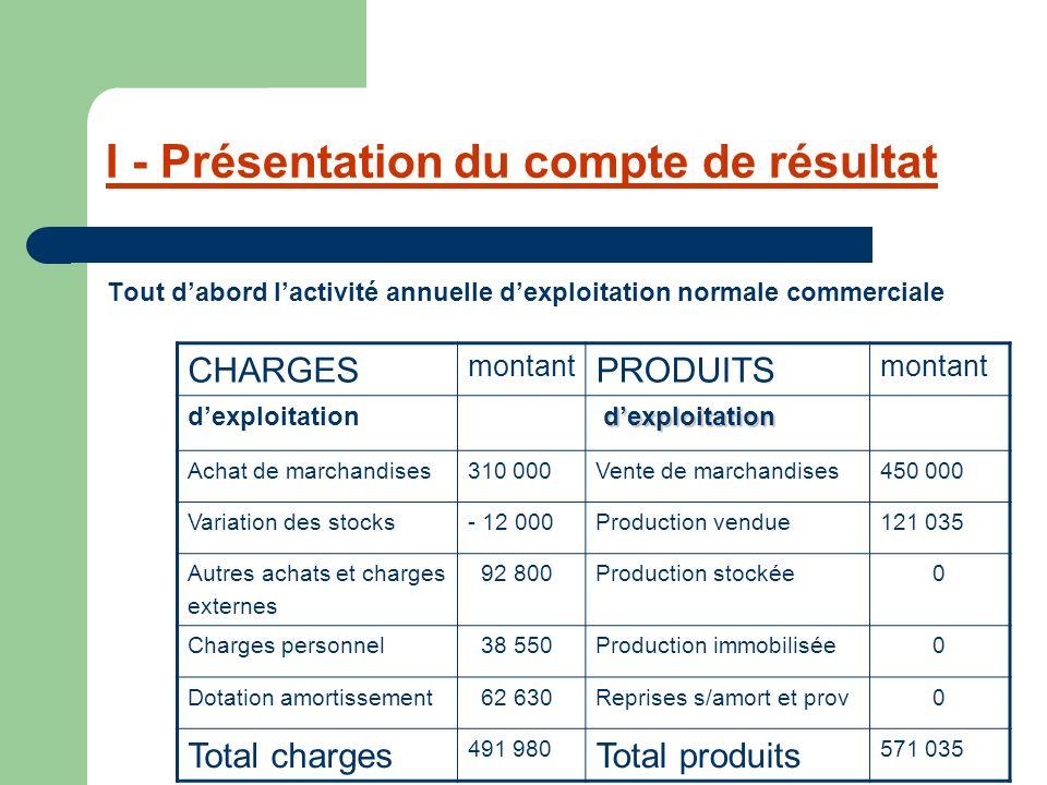 I - Présentation du compte de résultat Tout dabord lactivité annuelle dexploitation normale commerciale CHARGES montant PRODUITS montant dexploitation