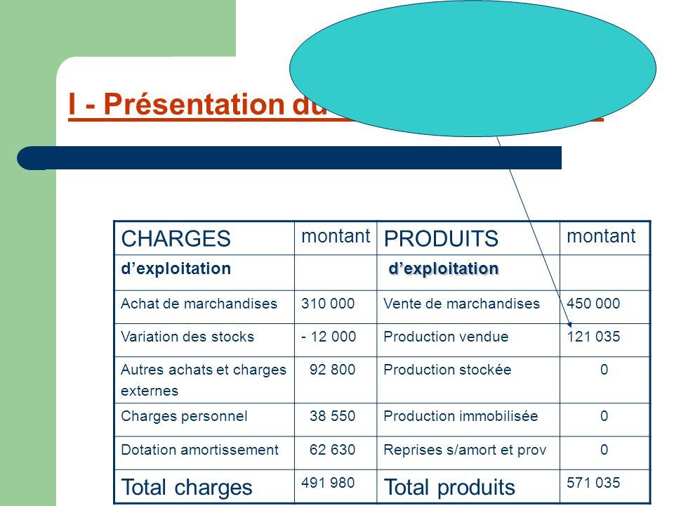 I - Présentation du compte de résultat CHARGES montant PRODUITS montant dexploitation Achat de marchandises310 000Vente de marchandises450 000 Variati
