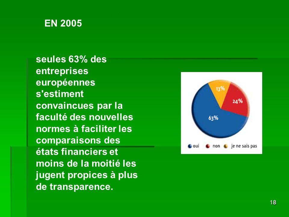 18 Ou en est on en 2004 ? EN 2005 seules 63% des entreprises européennes s'estiment convaincues par la faculté des nouvelles normes à faciliter les co