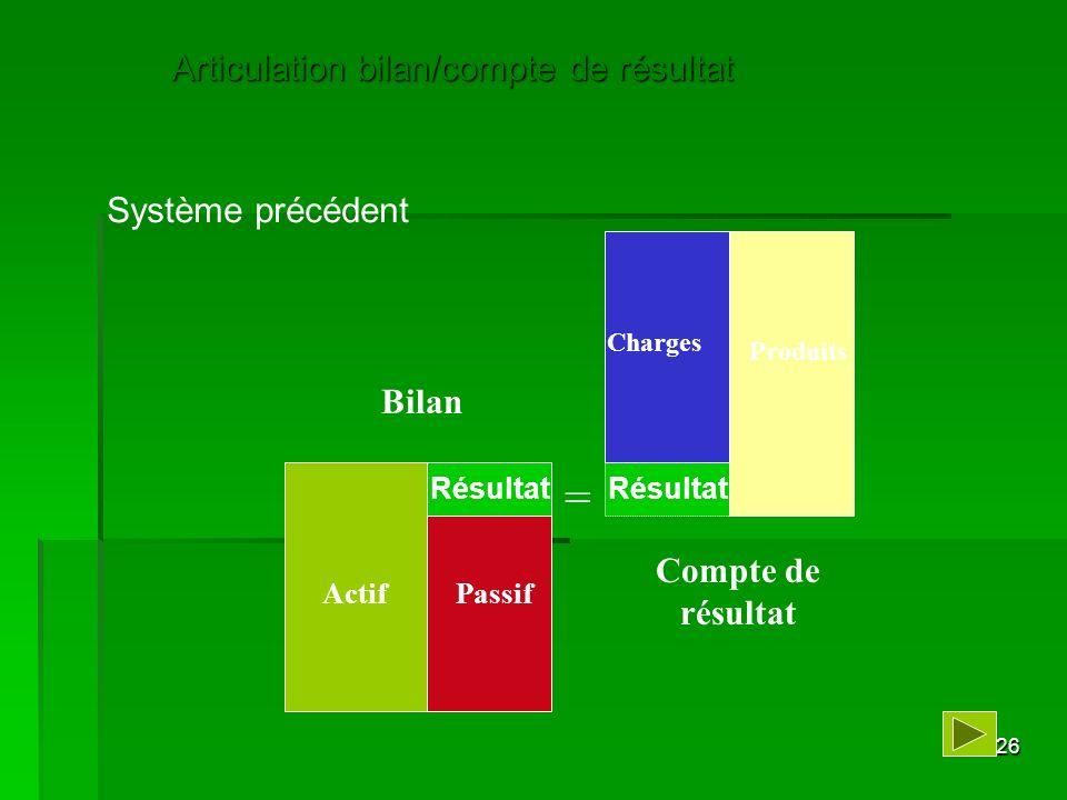 26 Articulation bilan/compte de résultat Résultat = Bilan Compte de résultat ActifPassif Produits Charges Système précédent