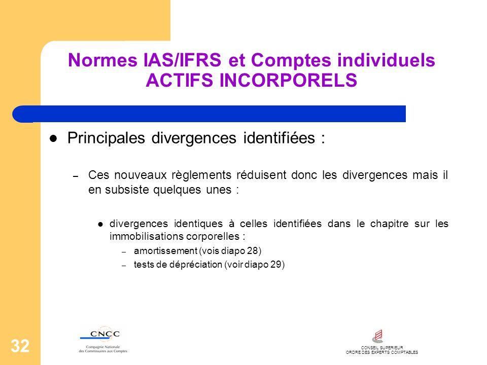 CONSEIL SUPERIEUR ORDRE DES EXPERTS COMPTABLES 32 Normes IAS/IFRS et Comptes individuels ACTIFS INCORPORELS Principales divergences identifiées : – Ce
