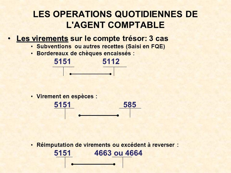 LES OPERATIONS QUOTIDIENNES DE L AGENT COMPTABLE Les virementsLes virements sur le compte trésor: 3 cas Subventions ou autres recettes (Saisi en FQE) Bordereaux de chèques encaissés : 5151 5112 Virement en espèces : 5151 585 Réimputation de virements ou excédent à reverser : 5151 4663 ou 4664
