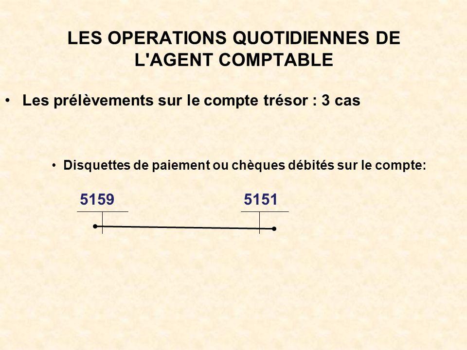 LES OPERATIONS QUOTIDIENNES DE L AGENT COMPTABLE Les prélèvements sur le compte trésor : 3 cas Disquettes de paiement ou chèques débités sur le compte: 5159 5151
