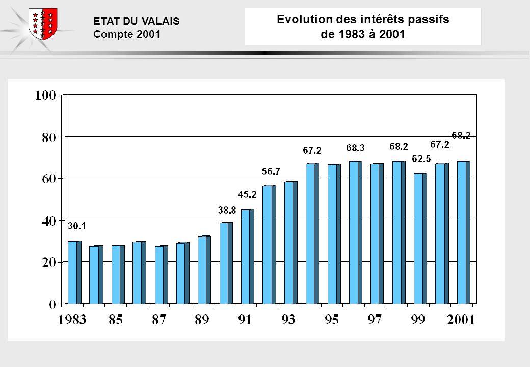 ETAT DU VALAIS Compte 2001 Evolution des intérêts passifs de 1983 à 2001