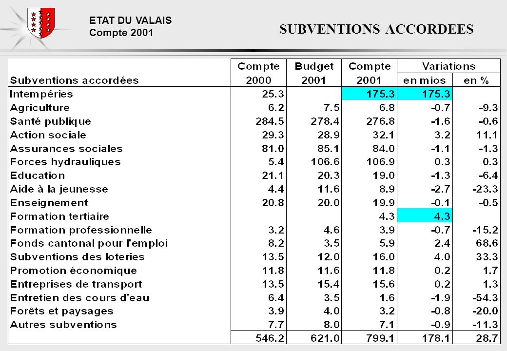 ETAT DU VALAIS Compte 2001 SUBVENTIONS ACCORDEES