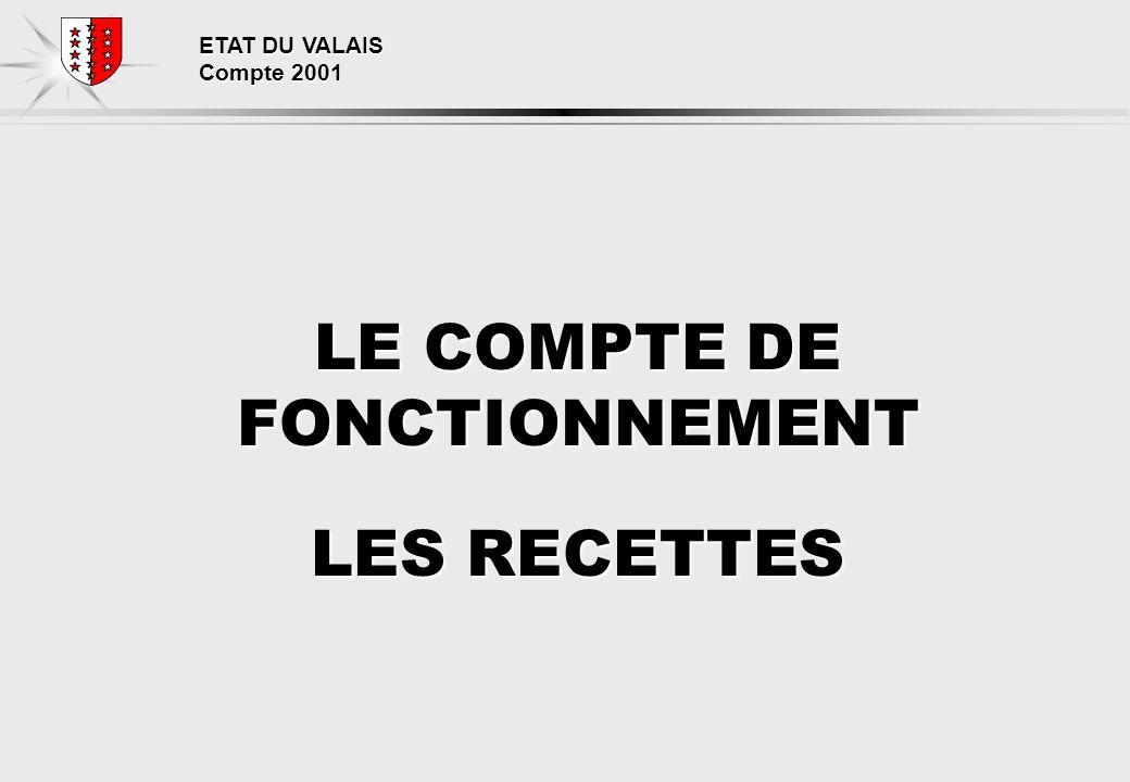 ETAT DU VALAIS Compte 2001 LE COMPTE DE FONCTIONNEMENT LES RECETTES