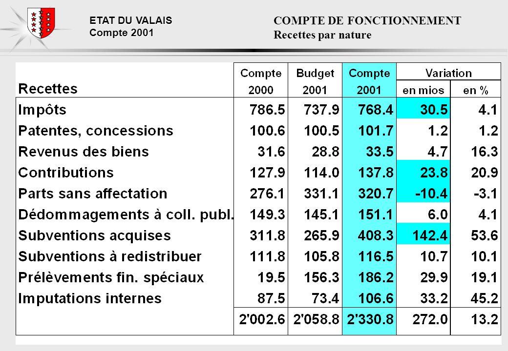 ETAT DU VALAIS Compte 2001 COMPTE DE FONCTIONNEMENT Recettes par nature