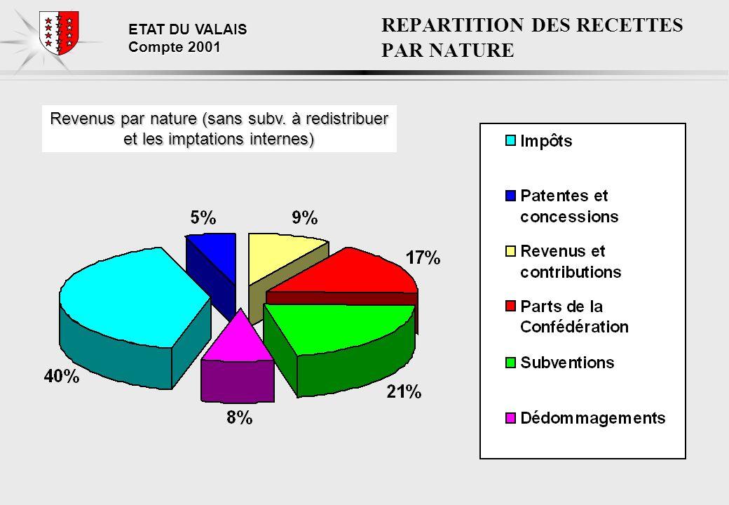 ETAT DU VALAIS Compte 2001 REPARTITION DES RECETTES PAR NATURE Revenus par nature (sans subv.