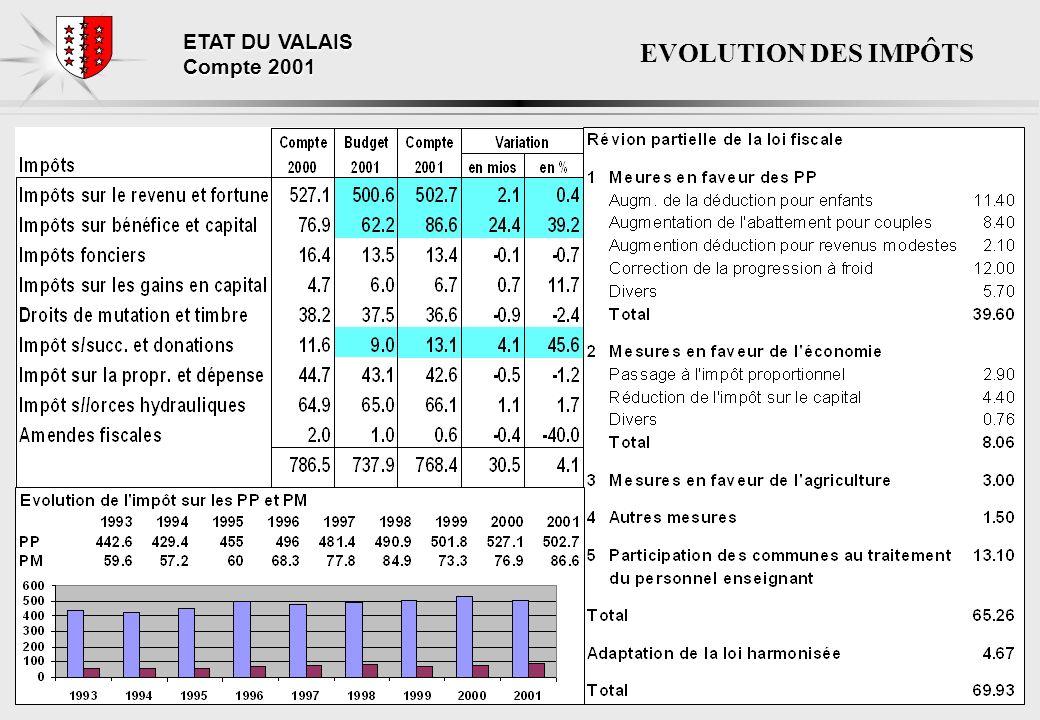 ETAT DU VALAIS Compte 2001 EVOLUTION DES IMPÔTS