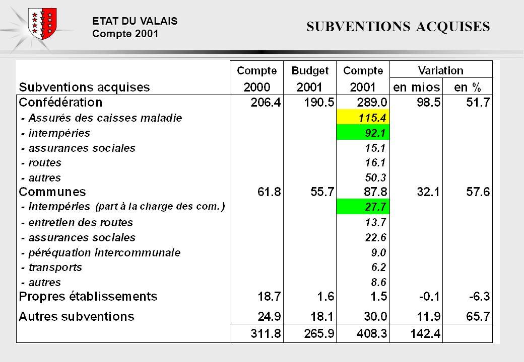 ETAT DU VALAIS Compte 2001 SUBVENTIONS ACQUISES