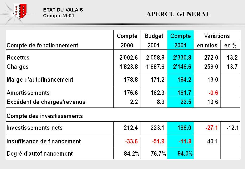 ETAT DU VALAIS Compte 2001 LES INVESTISSESMENTS NETS