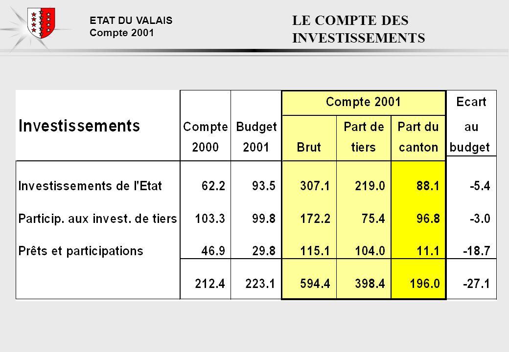 ETAT DU VALAIS Compte 2001 LE COMPTE DES INVESTISSEMENTS
