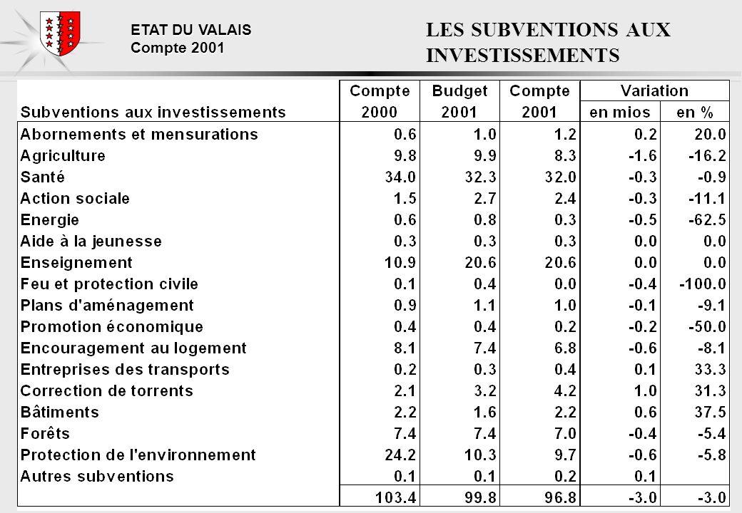 ETAT DU VALAIS Compte 2001 LES SUBVENTIONS AUX INVESTISSEMENTS