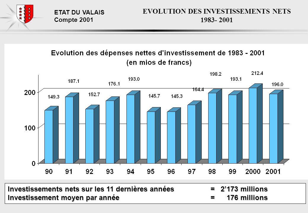 ETAT DU VALAIS Compte 2001 EVOLUTION DES INVESTISSEMENTS NETS 1983- 2001 Investissements nets sur les 11 dernières années = 2173 millions Investissement moyen par année = 176 millions
