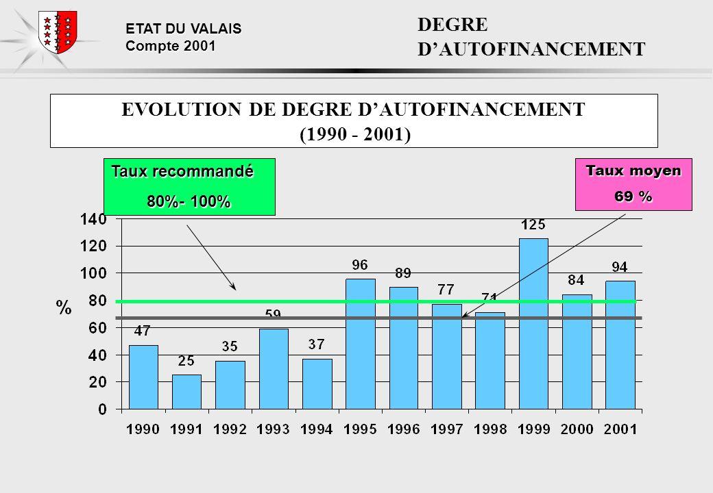 ETAT DU VALAIS Compte 2001 DEGRE DAUTOFINANCEMENT EVOLUTION DE DEGRE DAUTOFINANCEMENT (1990 - 2001) Taux moyen 69 % Taux recommandé 80%- 100%