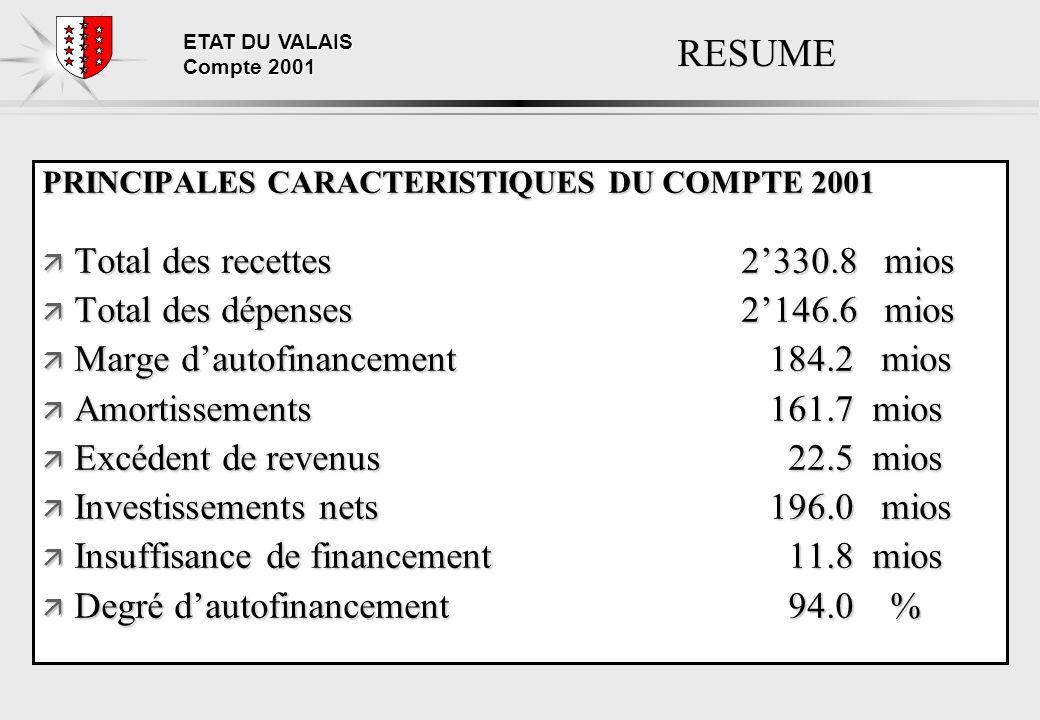 ETAT DU VALAIS Compte 2001 RESUME PRINCIPALES CARACTERISTIQUES DU COMPTE 2001 ä Total des recettes2330.8 mios ä Total des dépenses2146.6 mios ä Marge dautofinancement 184.2 mios ä Amortissements 161.7 mios ä Excédent de revenus 22.5 mios ä Investissements nets 196.0 mios ä Insuffisance de financement 11.8 mios ä Degré dautofinancement 94.0 %
