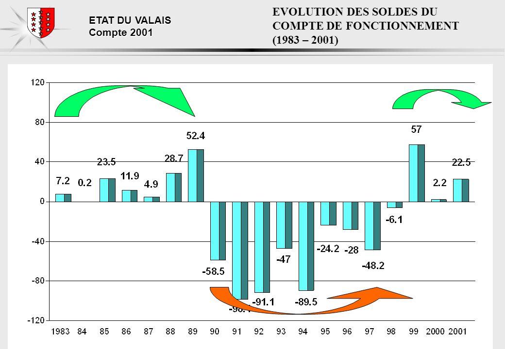 ETAT DU VALAIS Compte 2001 EVOLUTION DES SOLDES DU COMPTE DE FONCTIONNEMENT (1983 – 2001)