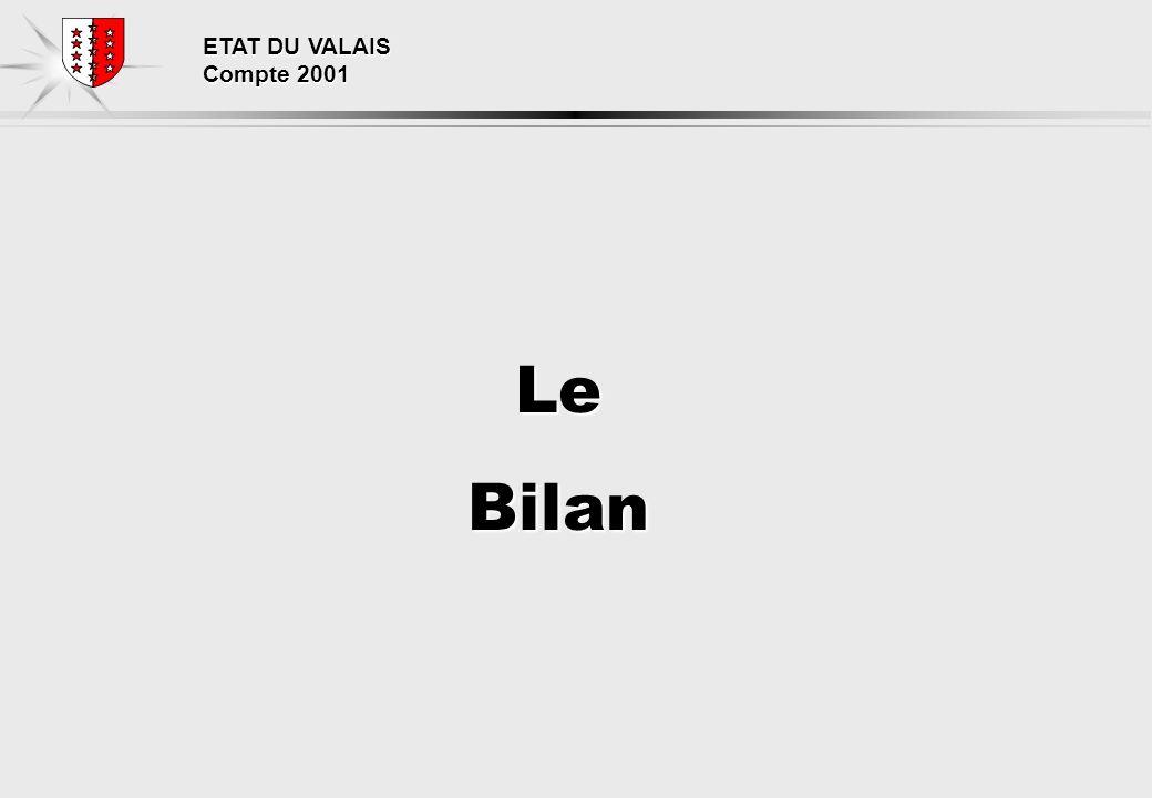 ETAT DU VALAIS Compte 2001 LeBilan