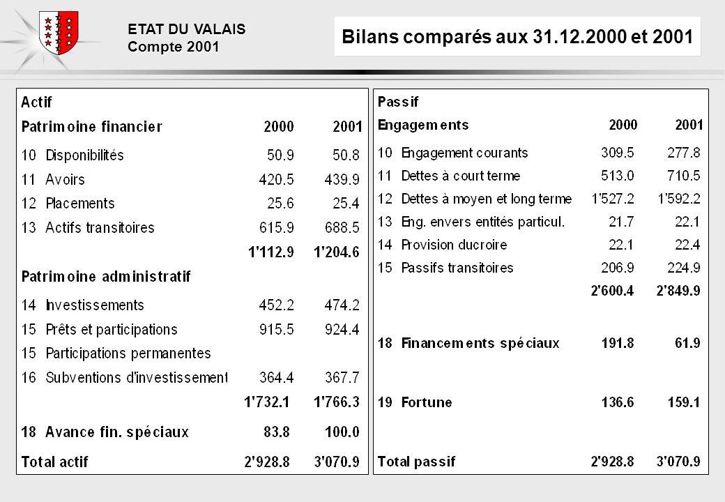 ETAT DU VALAIS Compte 2001 Bilans comparés aux 31.12.2000 et 2001
