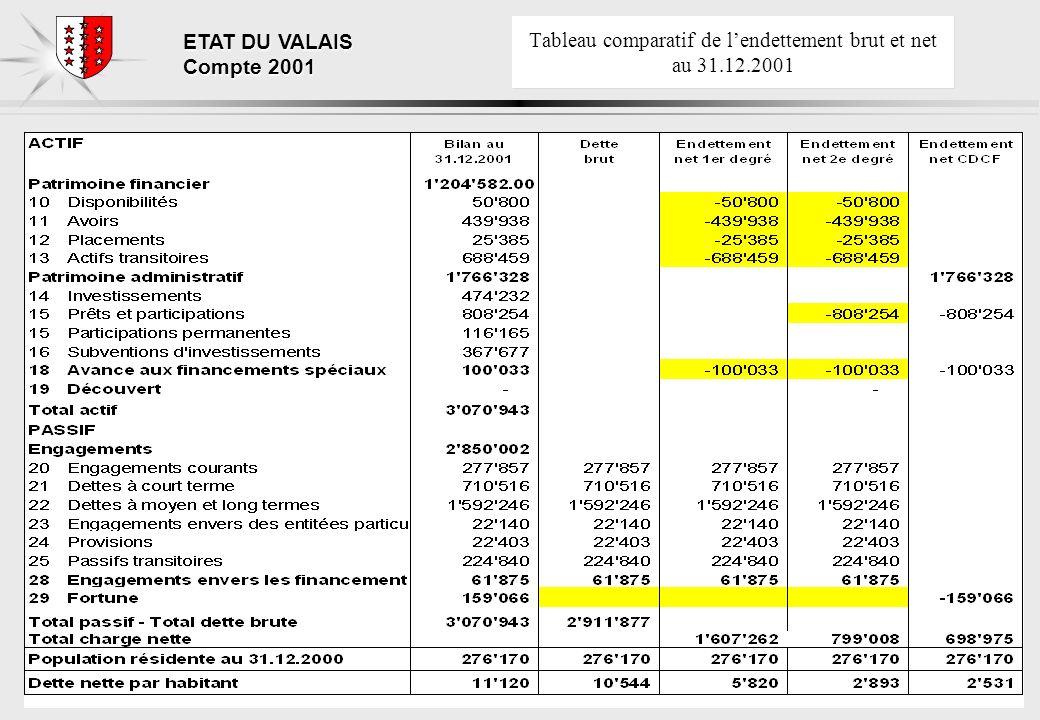 ETAT DU VALAIS Compte 2001 Tableau comparatif de lendettement brut et net au 31.12.2001