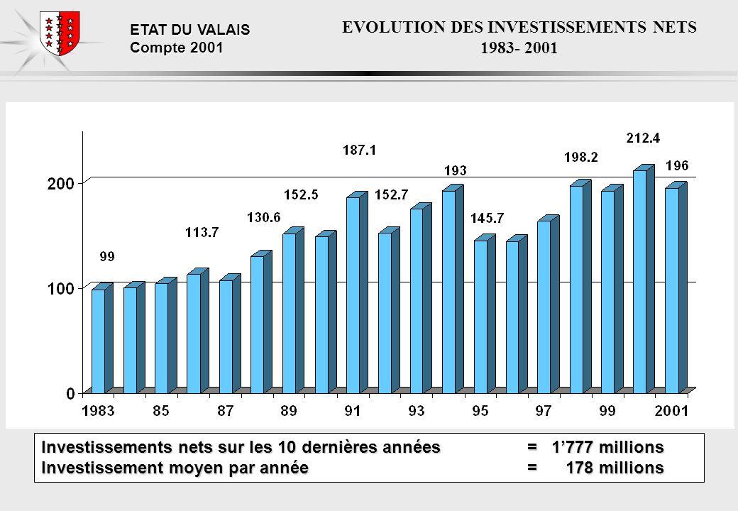 ETAT DU VALAIS Compte 2001 EVOLUTION DES INVESTISSEMENTS NETS 1983- 2001 Investissements nets sur les 10 dernières années = 1777 millions Investissement moyen par année = 178 millions