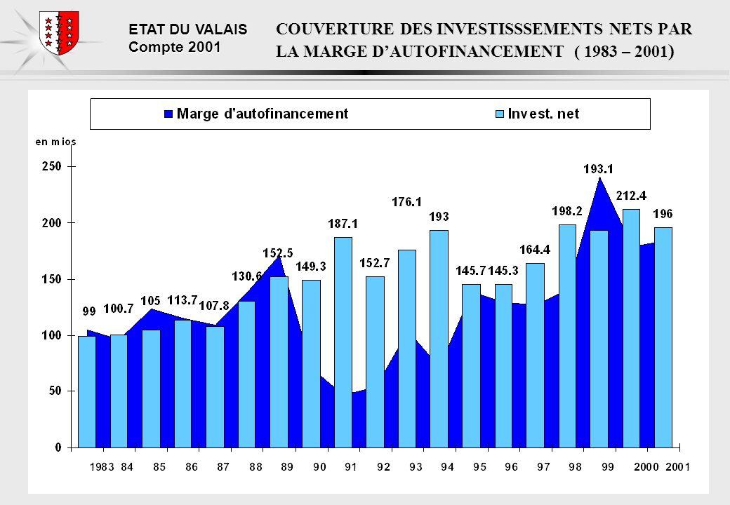 ETAT DU VALAIS Compte 2001 EVOLUTION DE LINSUFFISANCE DE FINANCEMENT (1983-2001) Augmentation de 407 mios en 10 ans.
