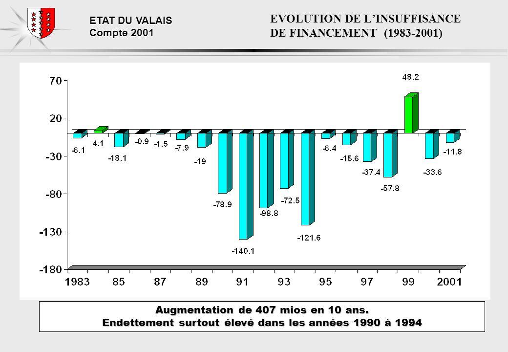 ETAT DU VALAIS Compte 2001 RECETTES: contributions