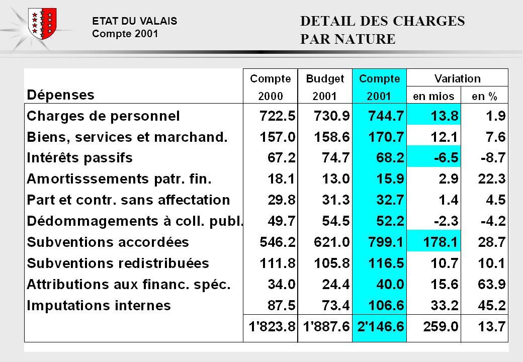 ETAT DU VALAIS Compte 2001 COMPTE DE FONCTIONNEMENT Répartition des dépenses par nature Dépenses par nature