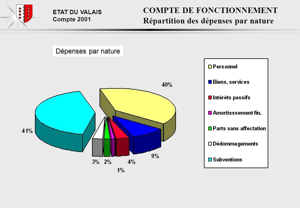ETAT DU VALAIS Compte 2001 : Principales variations: CHARGES DE PERSONNEL
