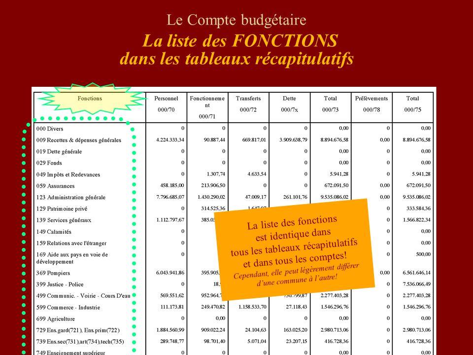 Le Compte budgétaire La liste des FONCTIONS dans les tableaux récapitulatifs La liste des fonctions est identique dans tous les tableaux récapitulatif