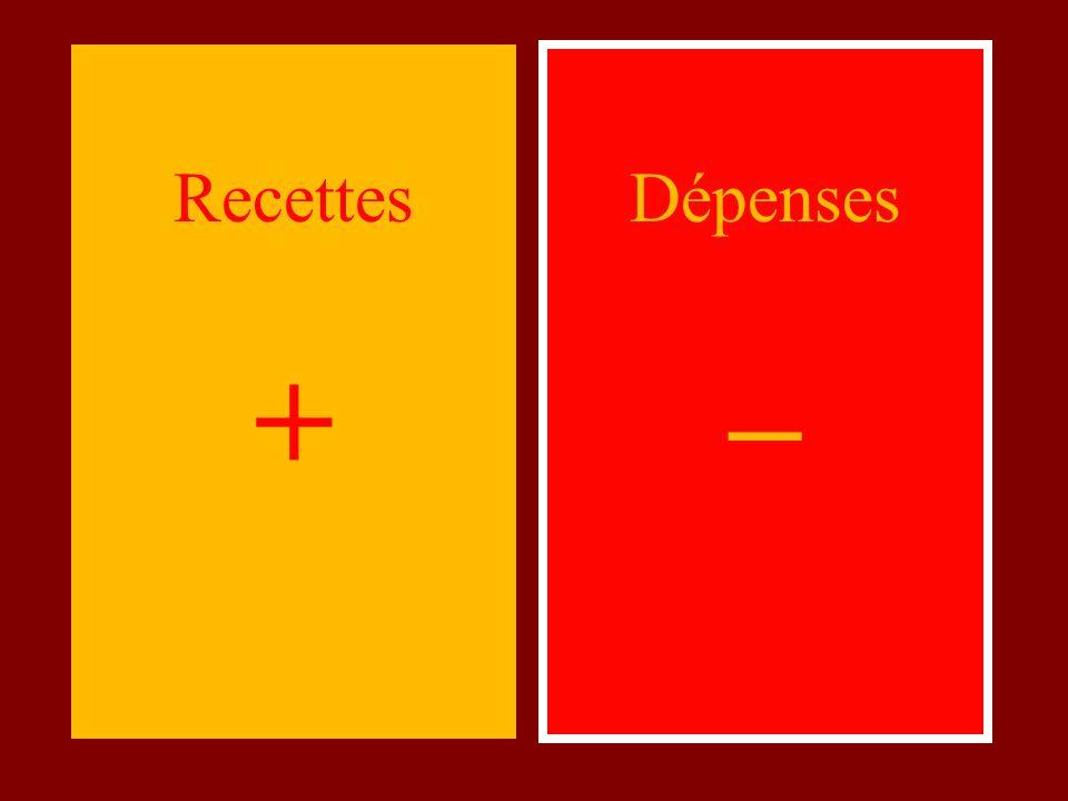 Dépenses – Recettes +
